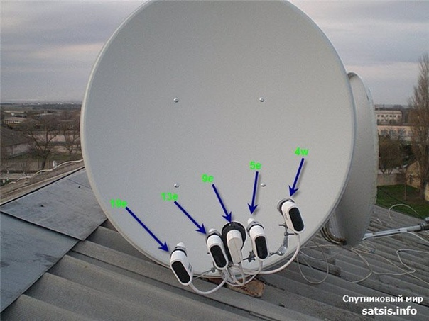 Hotbird New Frequency Free Channels