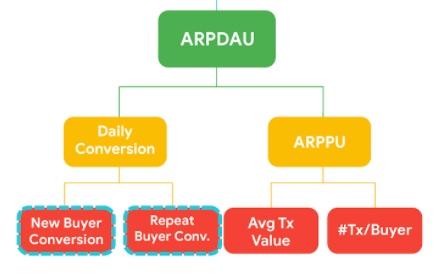 KPI гайд для приложений и игр в Google Play: как управлять поведением пользователей с помощью платежей внутри приложения, изображение №3