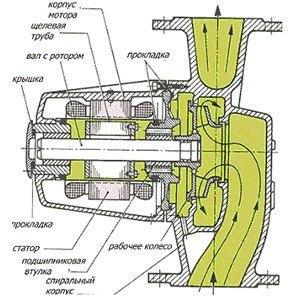 Циркуляционный насос для отопления. Расчёт., изображение №3