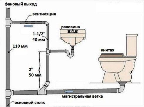 Какой уклон канализационной трубы должен быть?, изображение №2