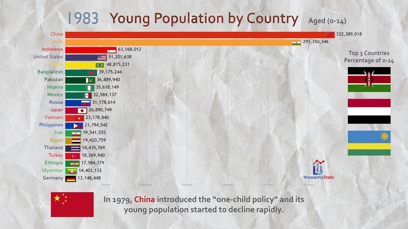 Top 20 Country Total Young Population Ranking History (1960-2017)
