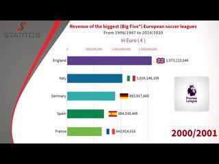 Доходы топ-5 лиг европы с сезона 1996/1997