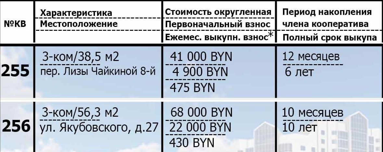 255, 256 жильё в рассрочку. Подробности о квартирах.