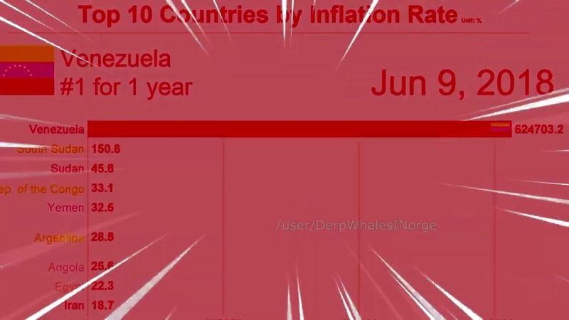 TOP 10 COUNTRIES BY INFLATION RATE