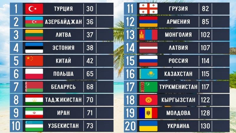 Сравниваем Страны Бывшего СССР Как живут спустя 28 лет