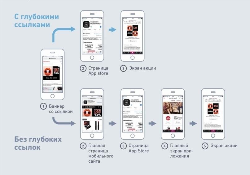 Подборка сервисов по созданию диплинков, изображение №1