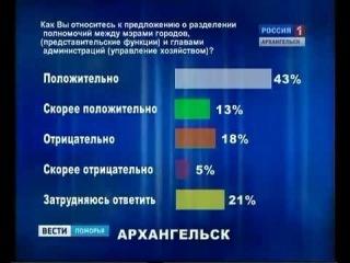 """Большинство жителей региона высказались """"за"""" введение должности сити-менеджера"""