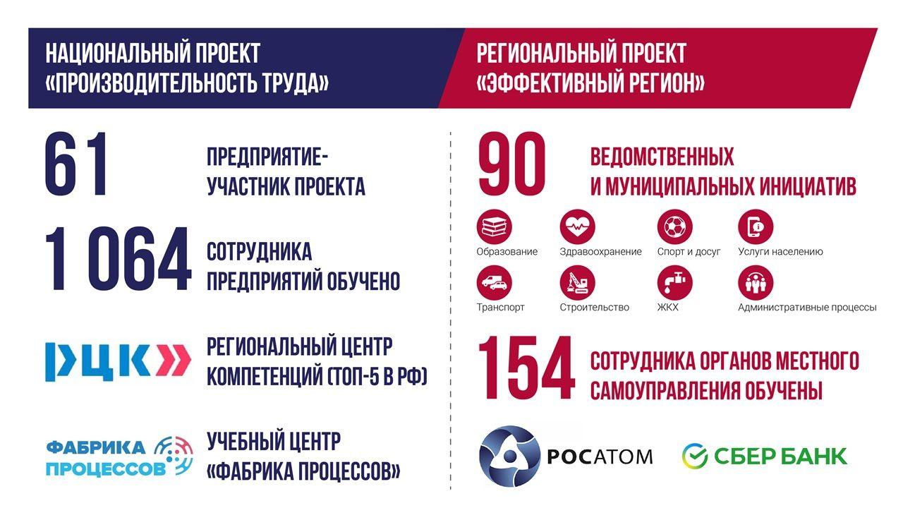В Ростовской области разработано 90 инициатив по «бережливым проектам» в различных сферах