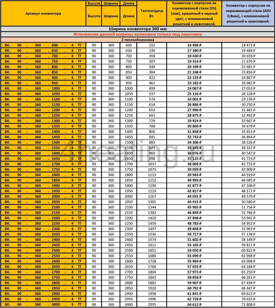 Прайс-лист внутрипольные конвекторы Vitron 90.360