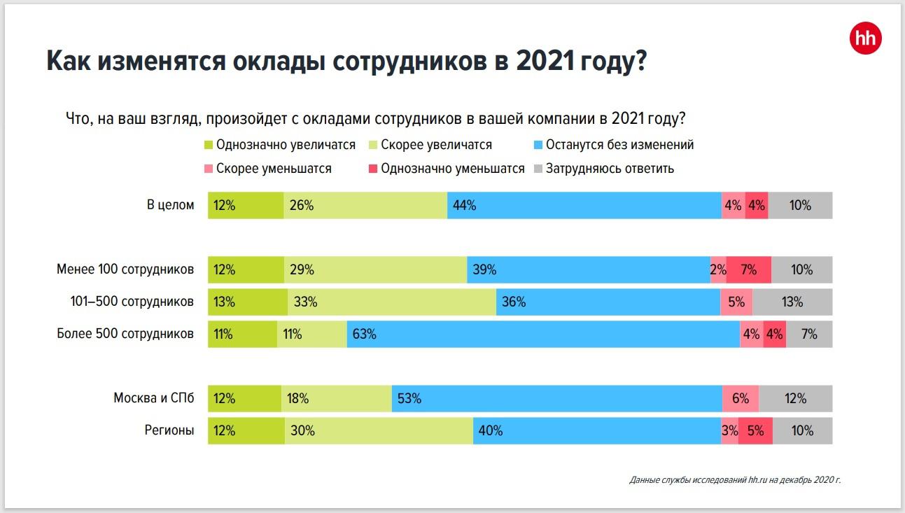 Брянские работодатели в 2021 году не планируют повышать зарплаты своим сотрудникам