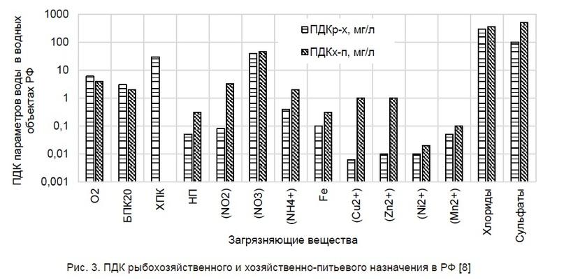 Рис. 3. ПДК рыбохозяйственного и хозяйственно-питьевого назначения в РФ [8]