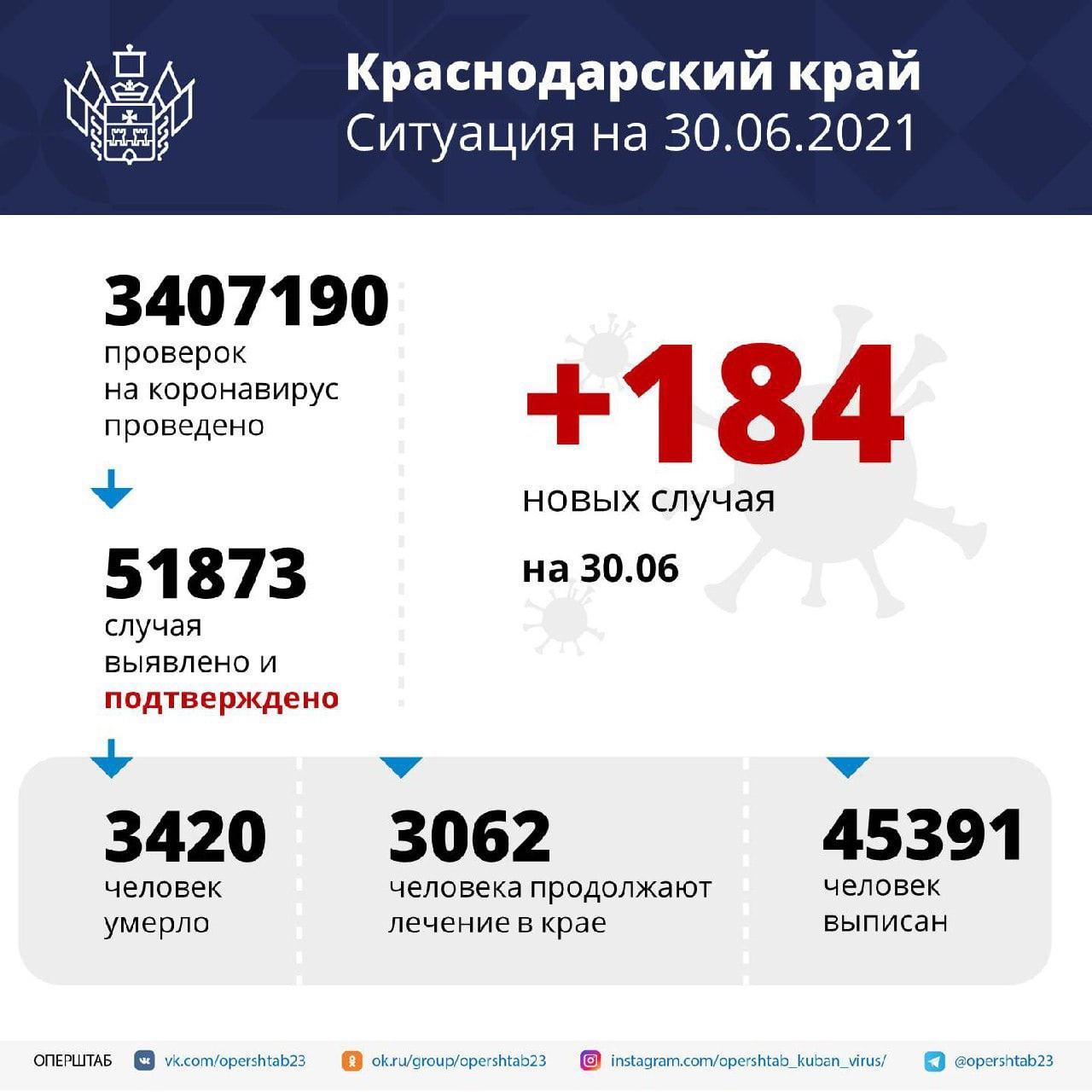 На Кубани за сутки зарегистрировали 184 случая COVID-19Заболевших...