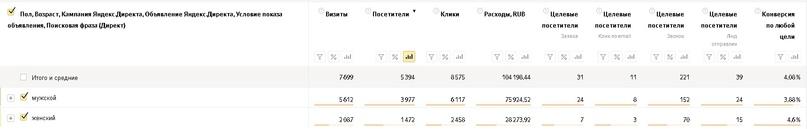 Как заработать больше денег на пиломатериалах и снизить расходы на рекламу, вложили 145 т. на Яндекс Директ, получили 436 заявок., изображение №10